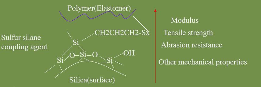Bis(triethoxysilylpropyl)tetrasulfide